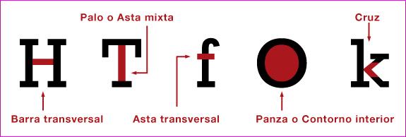 Anatomía del tipo de letra (y IV)