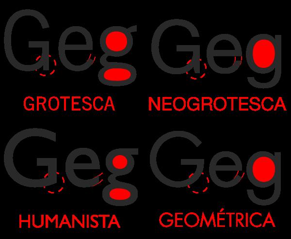 Grotesca, neogrotesca, humanista, geometrica